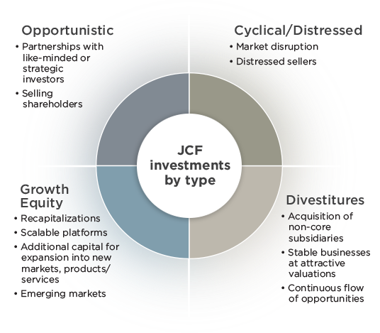 JCF Investments by type